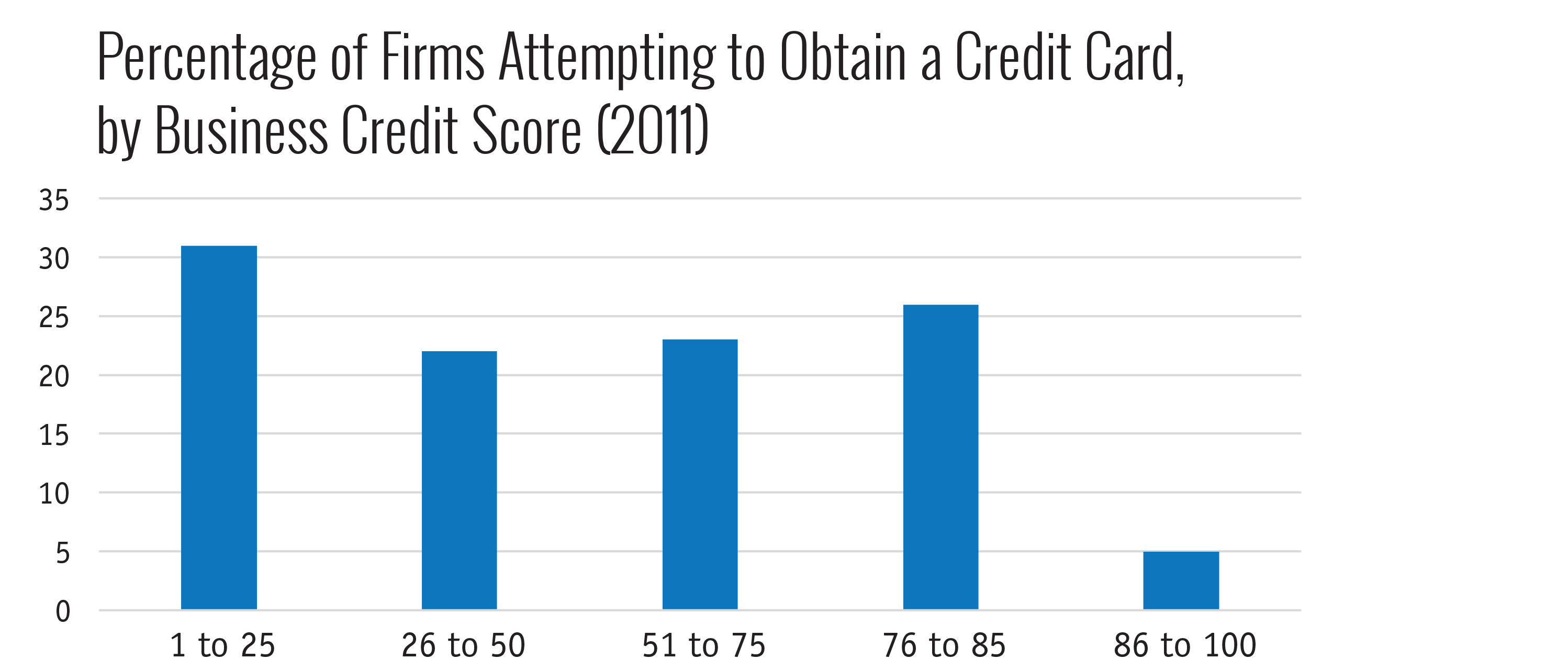 Percentage of Firms Attempting to Obtain a Credit Card, by Business Credit Score (2011)