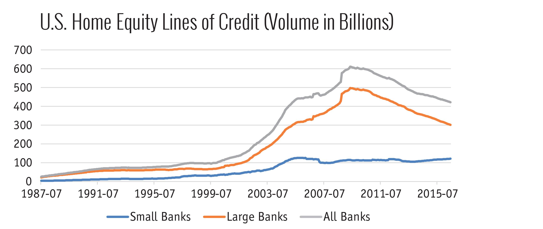 U.S. Home Equity Lines of Credit (Volume, in Billions)