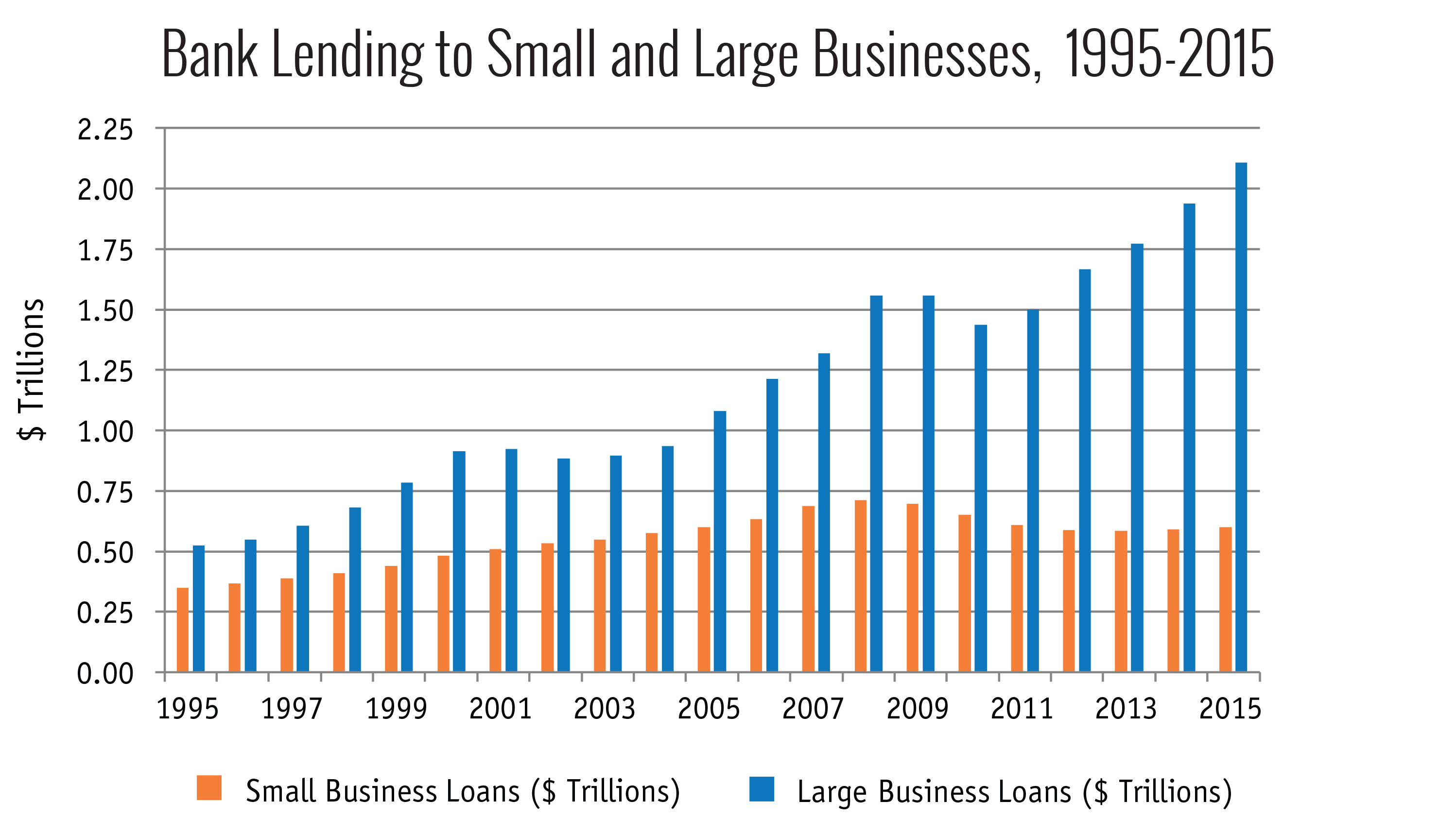 Bank Lending to Small and Large Businesses, 1995-2015