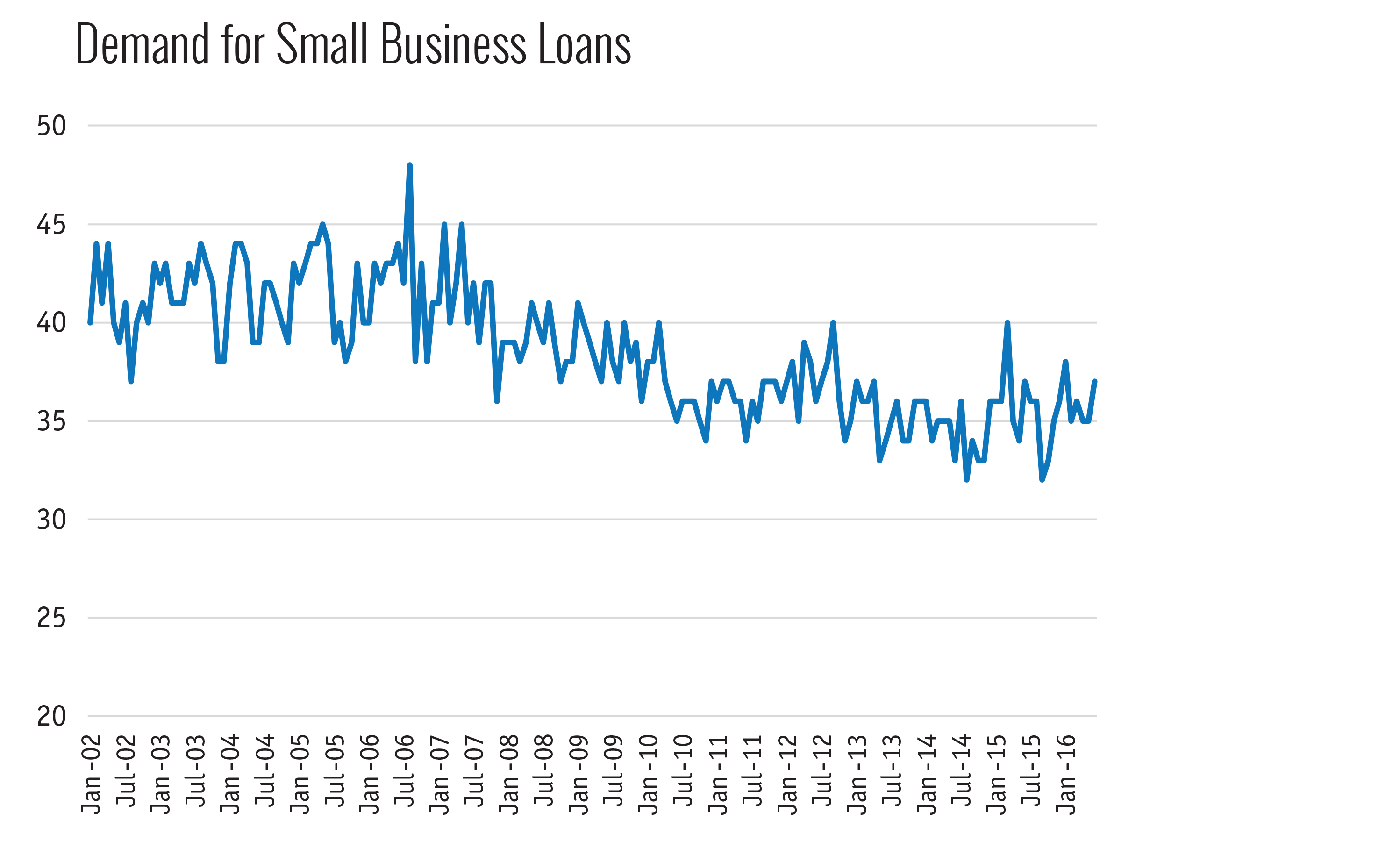 Demand for Small Business Loans