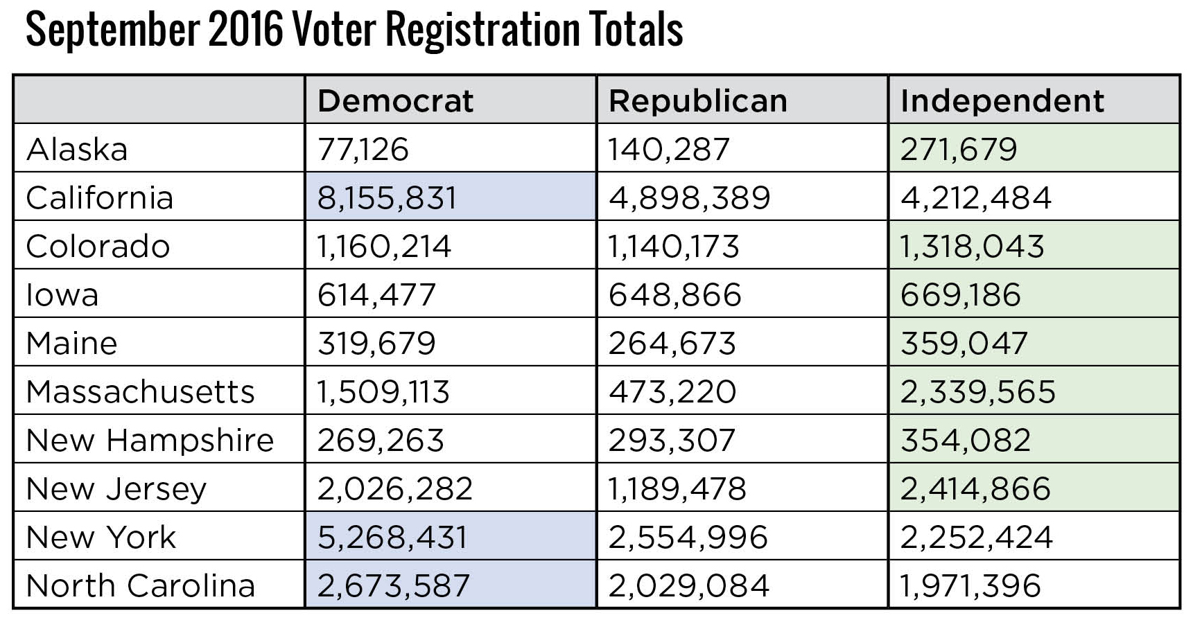 September 2016 Voter Registration Totals