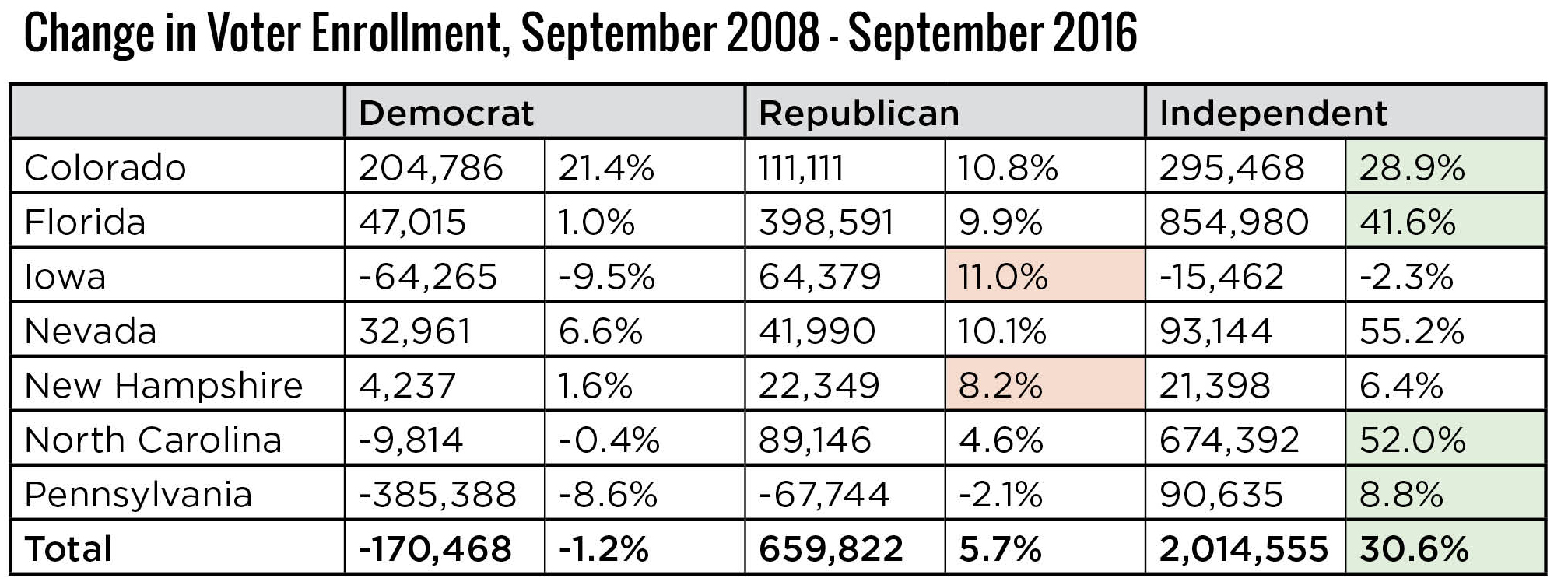Change in Voter Enrollment, September 2008-September 2016