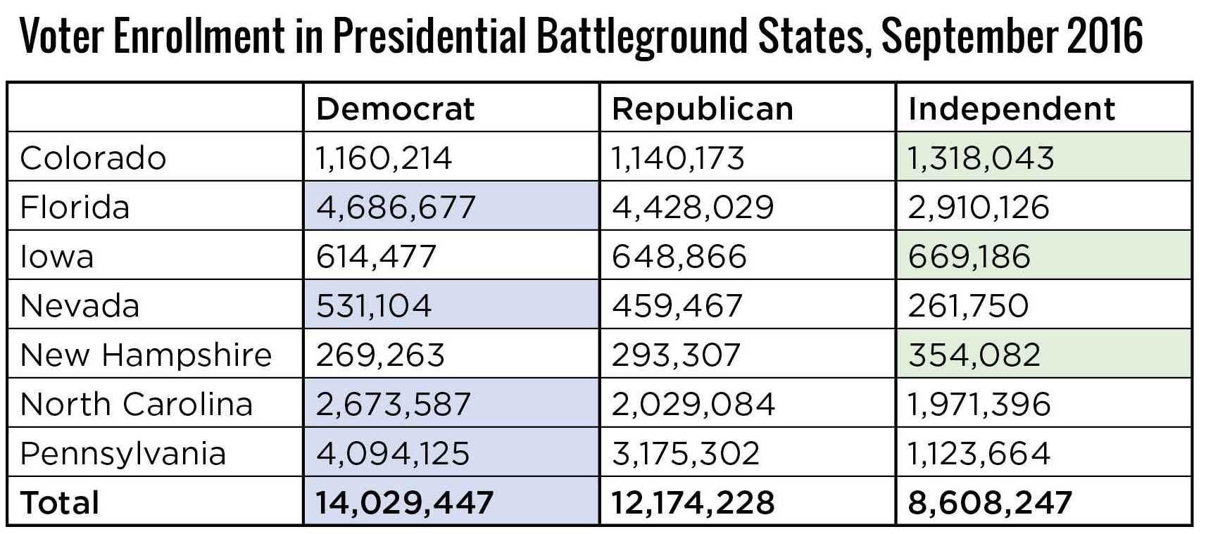 Voter Enrollment in Presidential Battleground States, September 2016