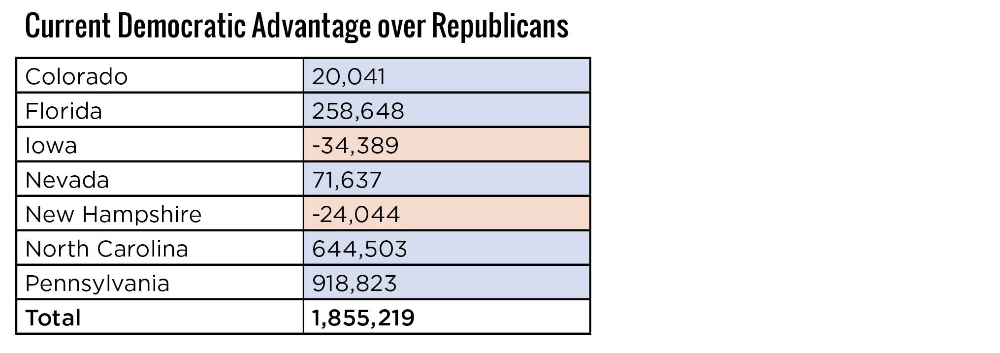 Democratic Registration Advantage over Republicans in Battleground States