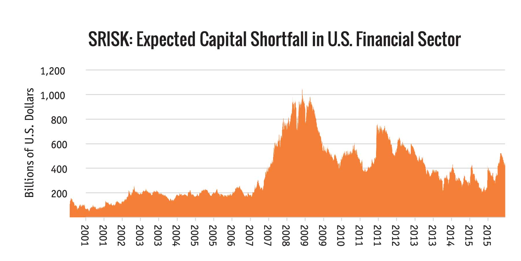 SRISK: Expected Capital Shortfall in U.S. Financial Sector