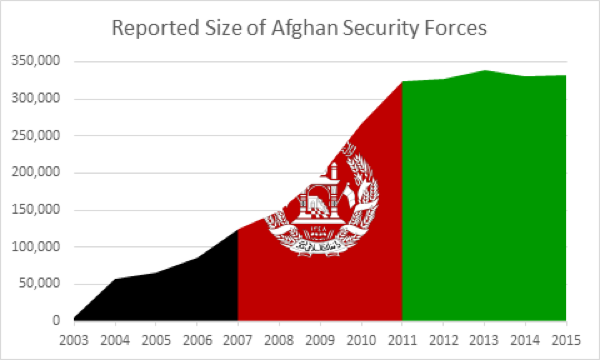 Reported Size of Afghan Security Forces