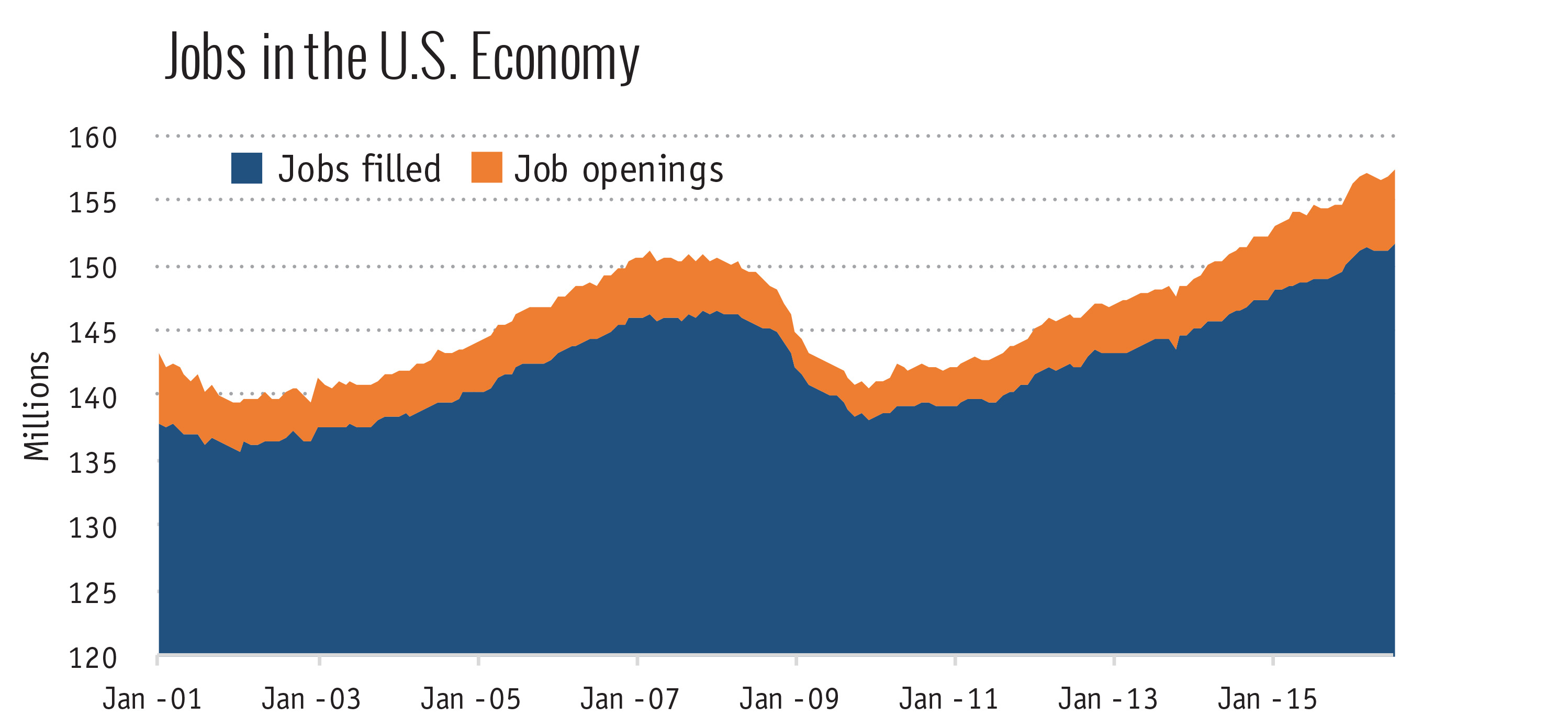 Jobs in the Economy