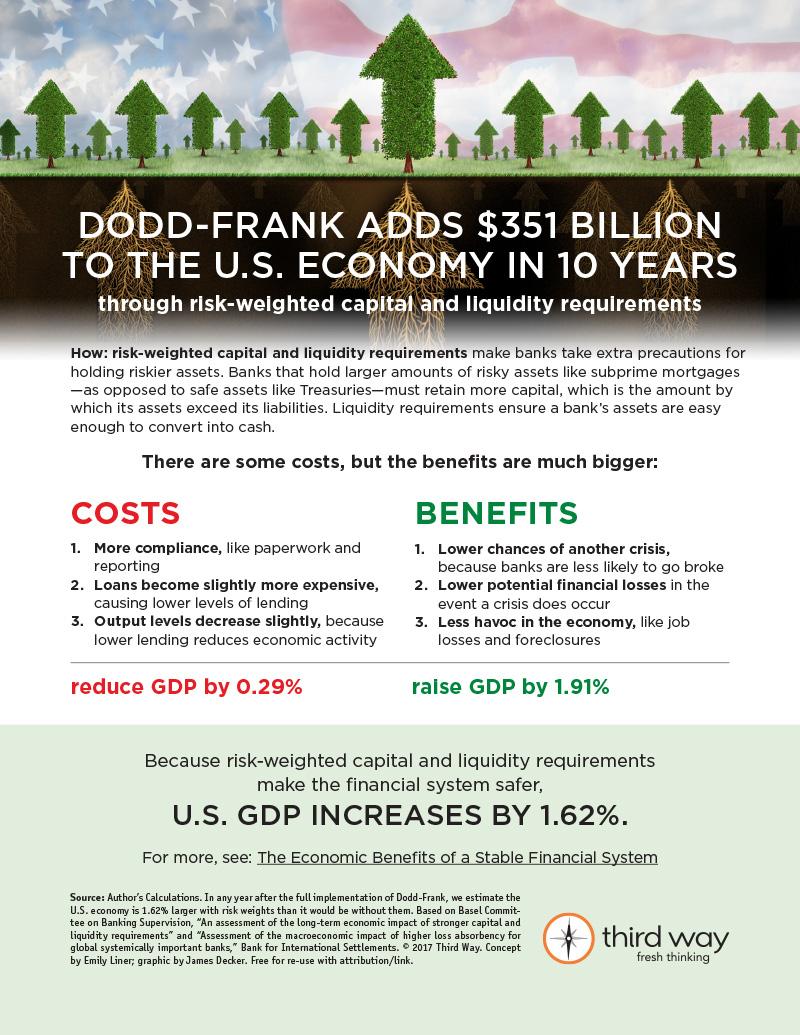Dodd-Frank infographic