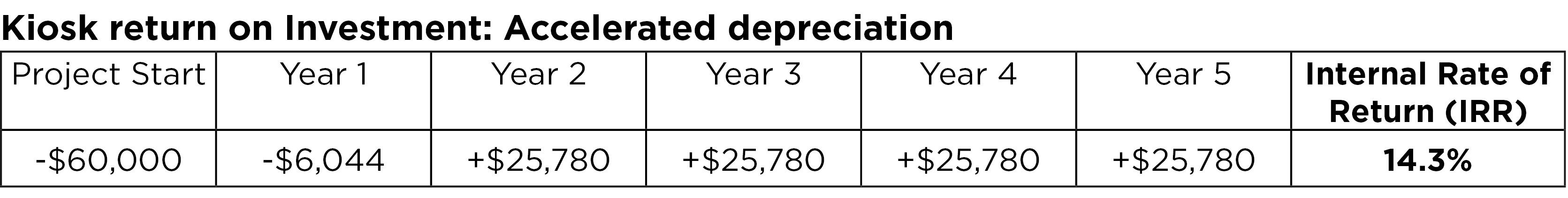 Kiosk return on investment: Accelerated depreciation