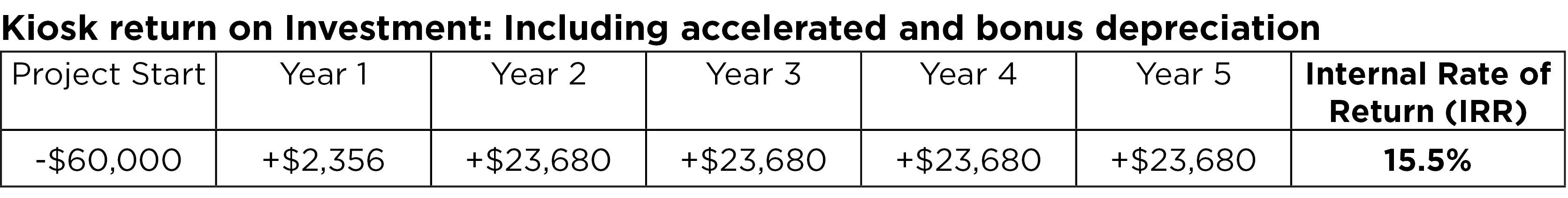 Kiosk return on investment: Including accelerated and bonus depreciation