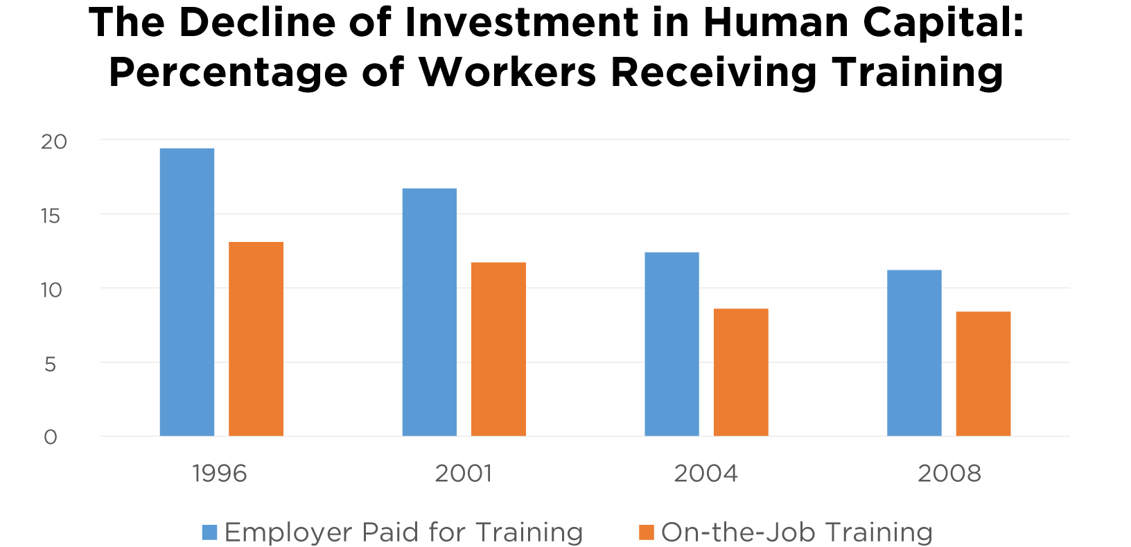 The Decline of Investment in Human Capital: Percentage of Workers Receiving Training