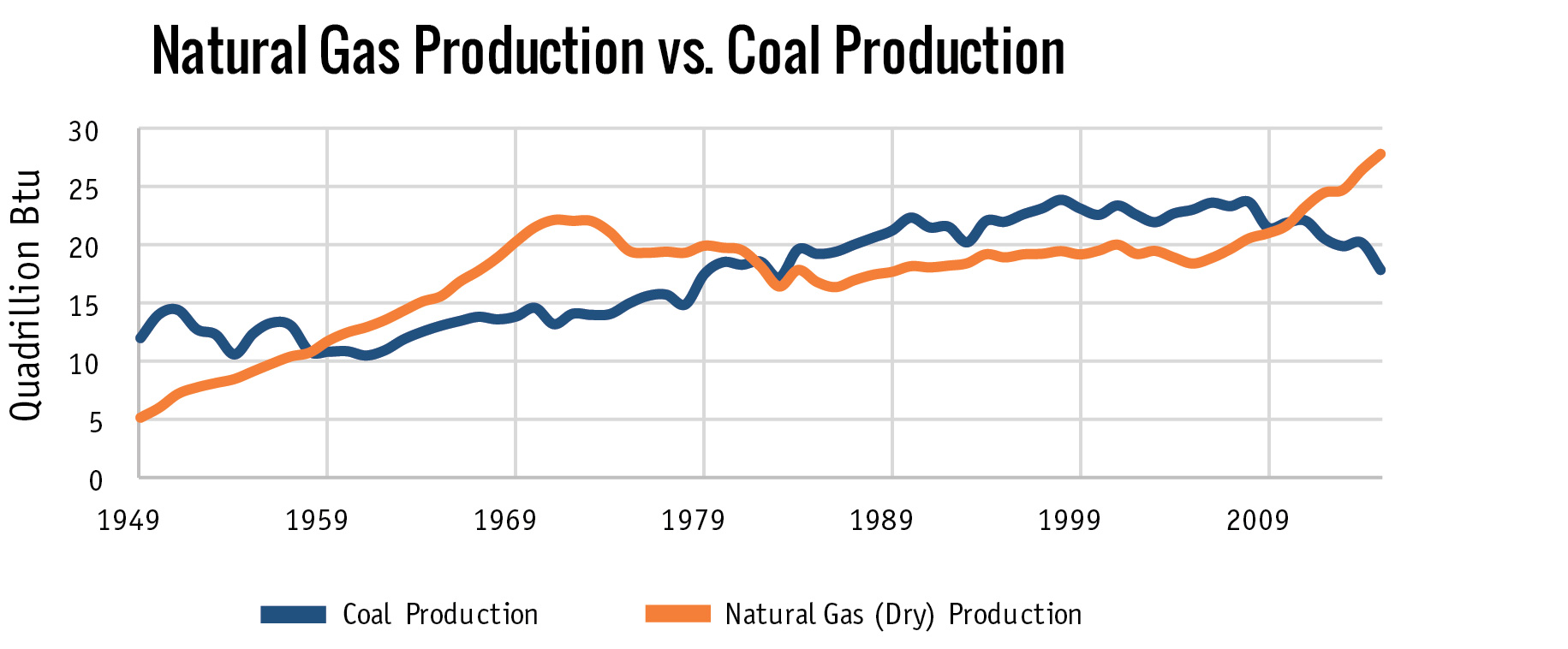Natural Gas Production vs. Coal Production