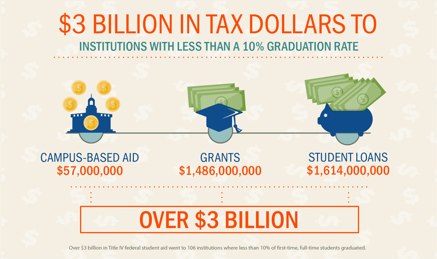 $3 billion in tax dollars went to institutions with less than a 10% graduation rate