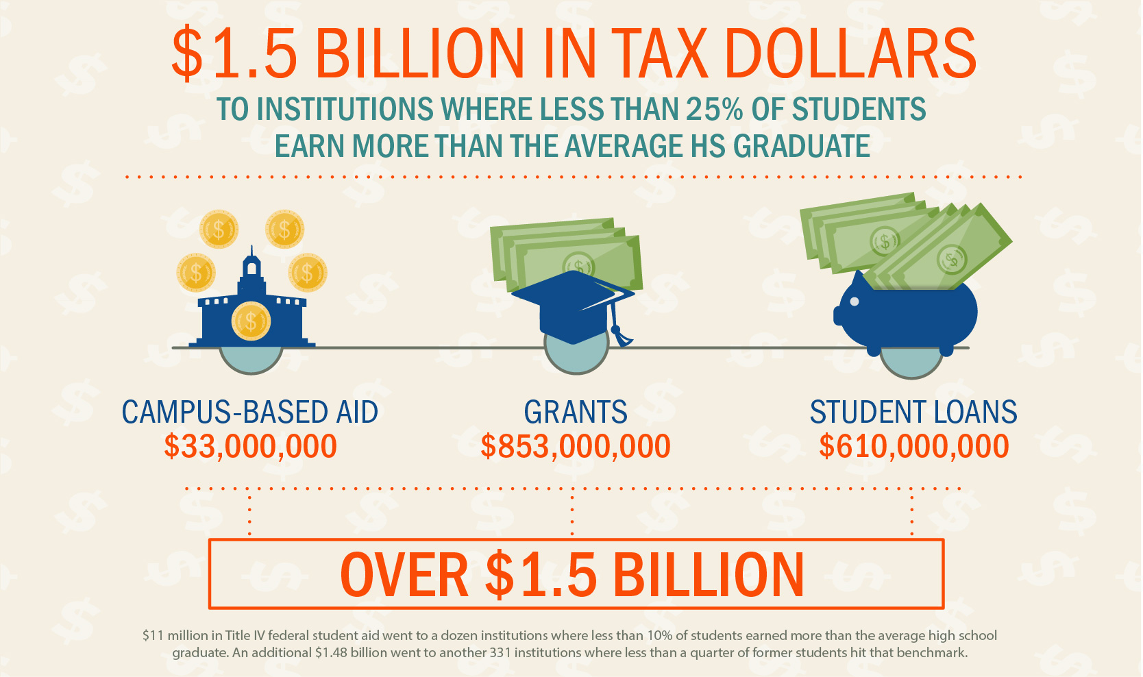 $1.5B in taxpayer dollars went to institutions where less than 25% of students earn more than the average high school graduate
