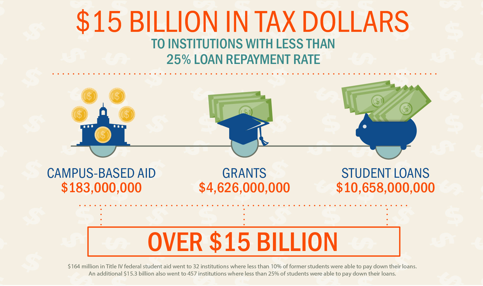 $15 billion in tax dollars went to institutions with less than 25% loan repayment rates