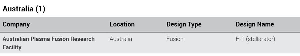 Australian projects