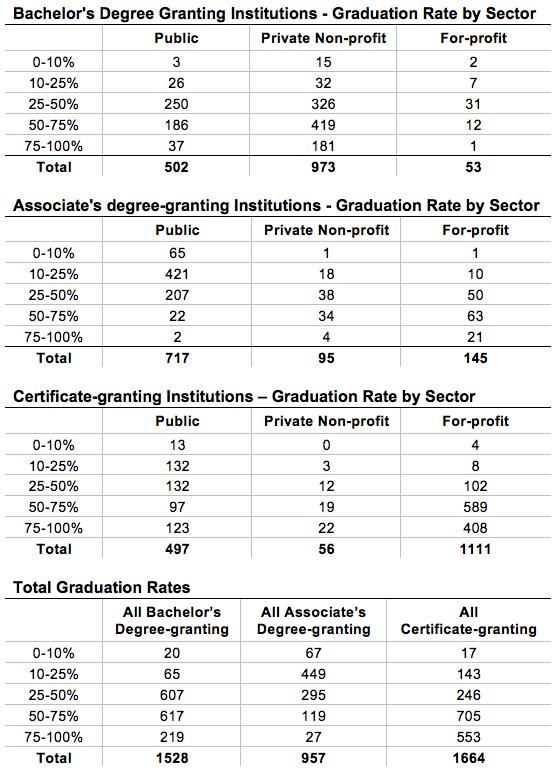 Appendix-Graduation Rate