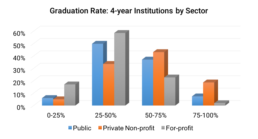 Graduation Rate- 4-year Institutions by Sector