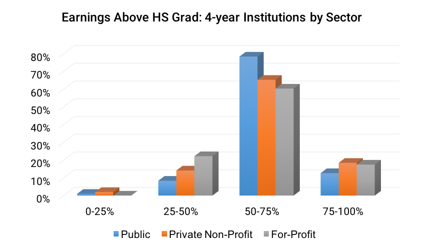 Earnings Above HS Grad- 4-year Institutions by Sector