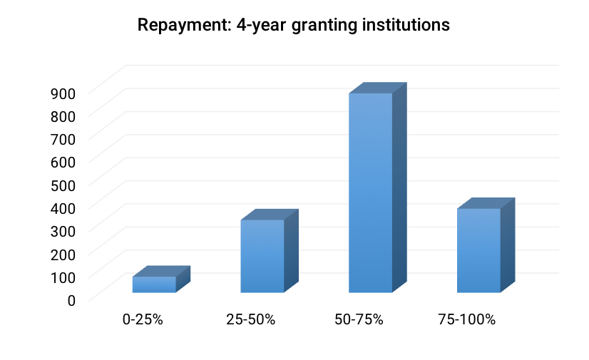 Repayment- 4-year granting institutions