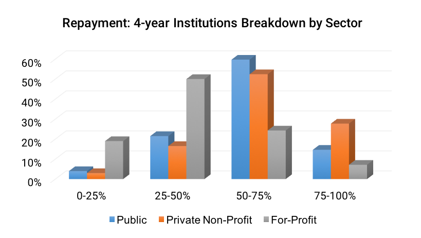 Repayment- 4-year Institutions Breakdown by Sector