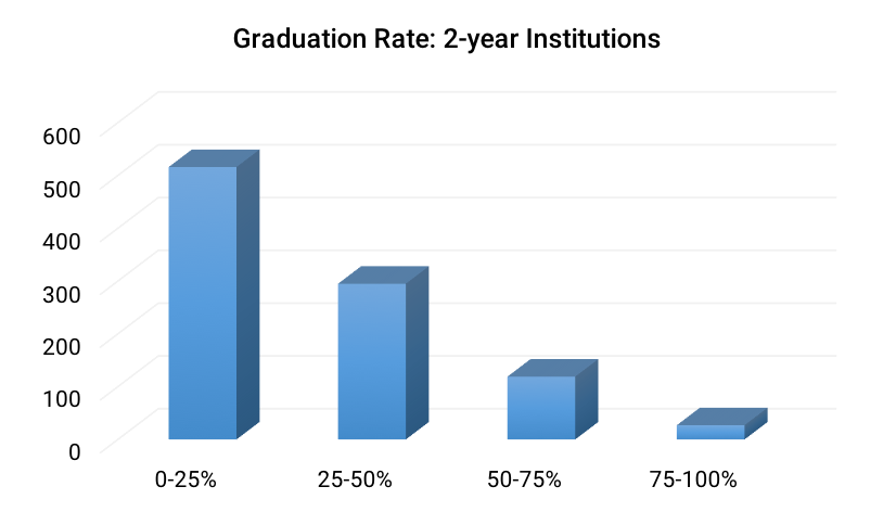 Graduation Rate- 2-year Institutions