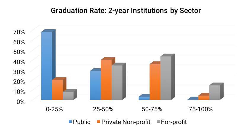 Graduation Rate- 2-year Institutions by Sector