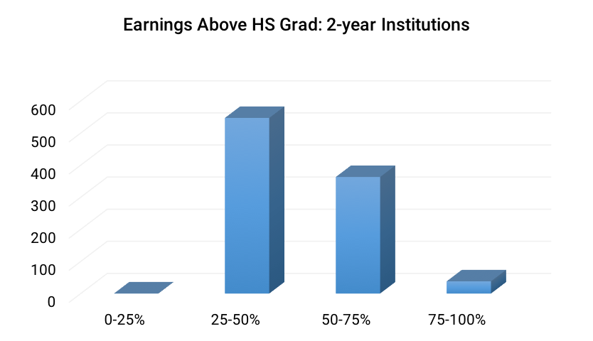 Earnings Above HS Grad- 2-year Institutions