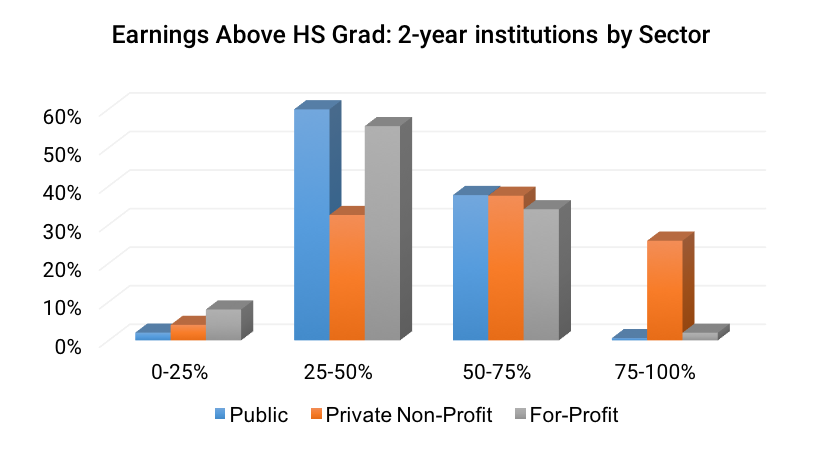 Earnings Above HS Grad- 2-year institutions by Sector