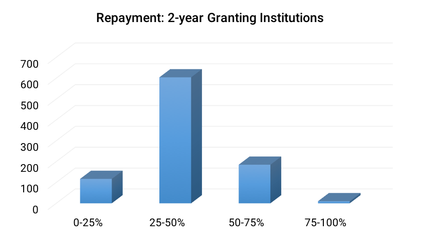 Repayment- 2-year Granting Institutions