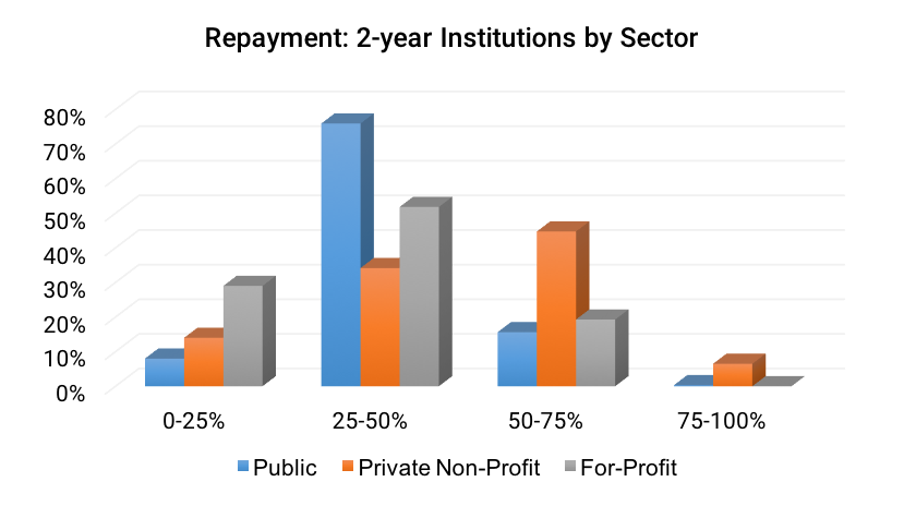 Repayment- 2-year Institutions by Sector