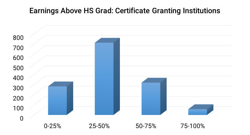Earnings Above HS Grad-Certificate Granting Institutions