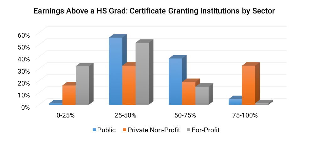 Earnings Above a HS Grad- Certificate Granting Institutions by Sector