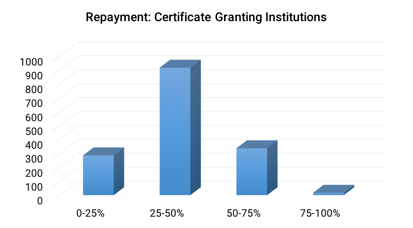 Repayment- Certificate Granting Institutions