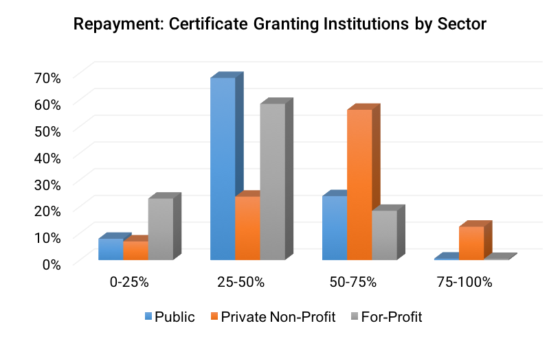 Repayment- Certificate Granting Institutions by Sector