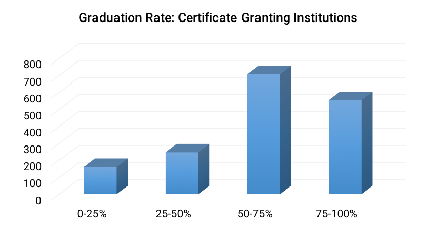 Graduation Rate- Less than 2-year Institutions