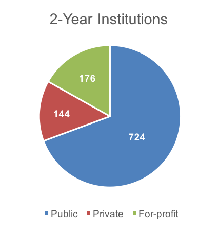 2-Year Institutions