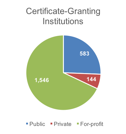 Certificate-Granting Institutions