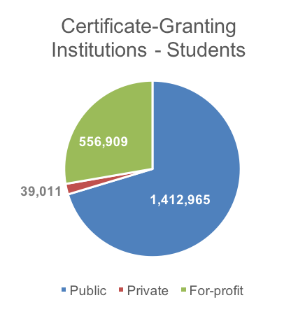 Certificate-Granting Institutions - Students