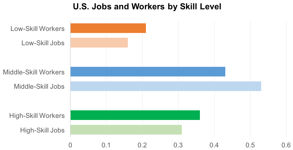 U.S. Jobs and Workers by Skill Level