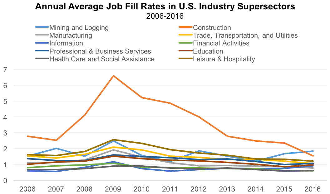 Annual Average Job Fill Rates in U.S. Industry Supersectors