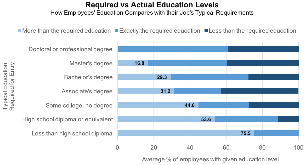 Required vs Actual Education Levels