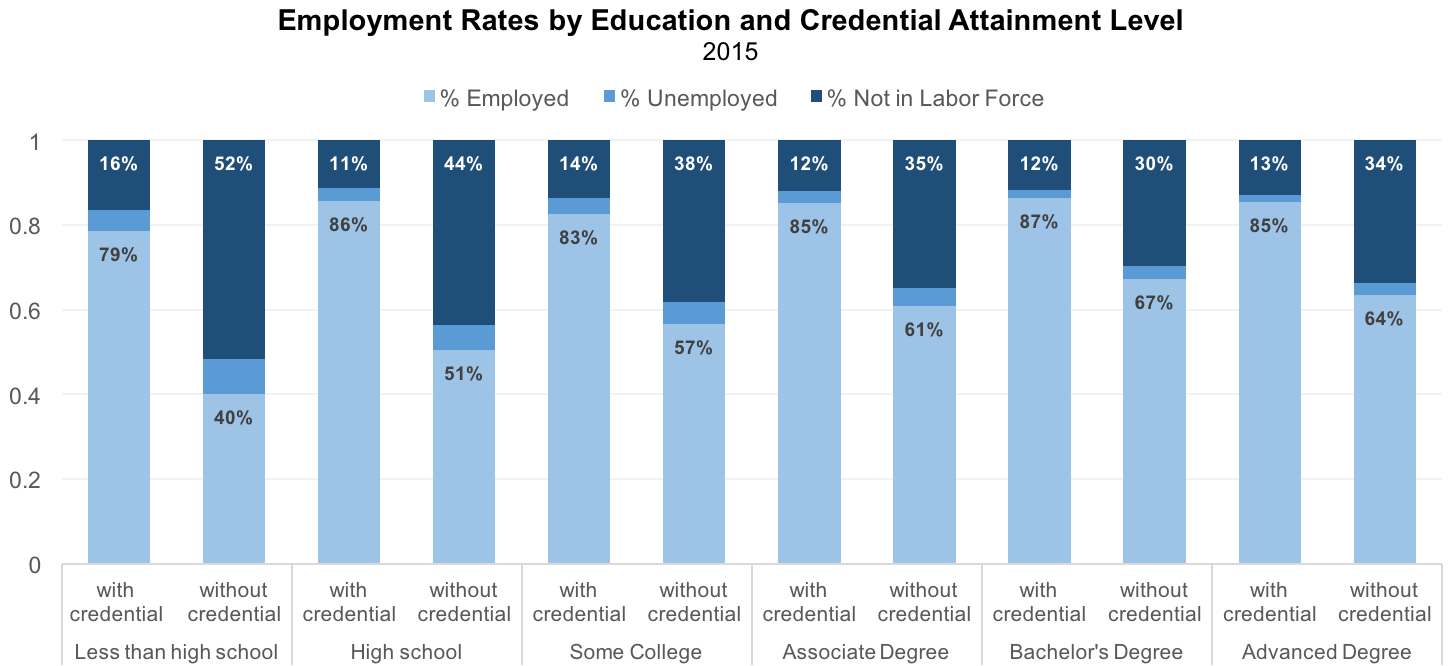 Employment Rates by Education and Credential Attainment Level