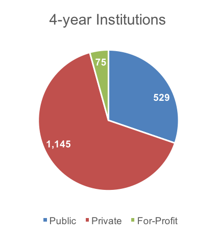 4-Year Institutions