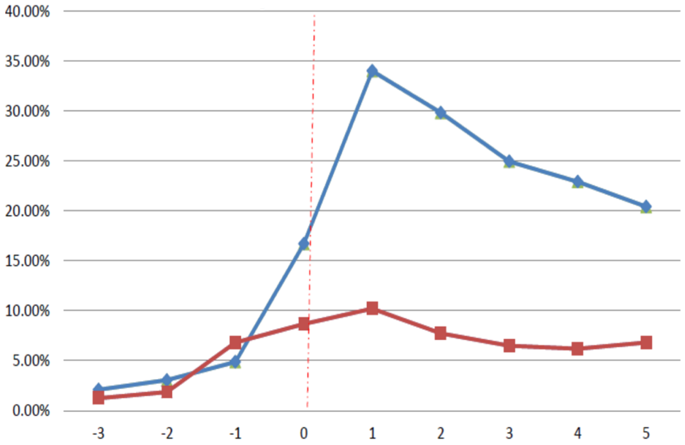 Figure 2. Acquisition Likelihood around IPO event