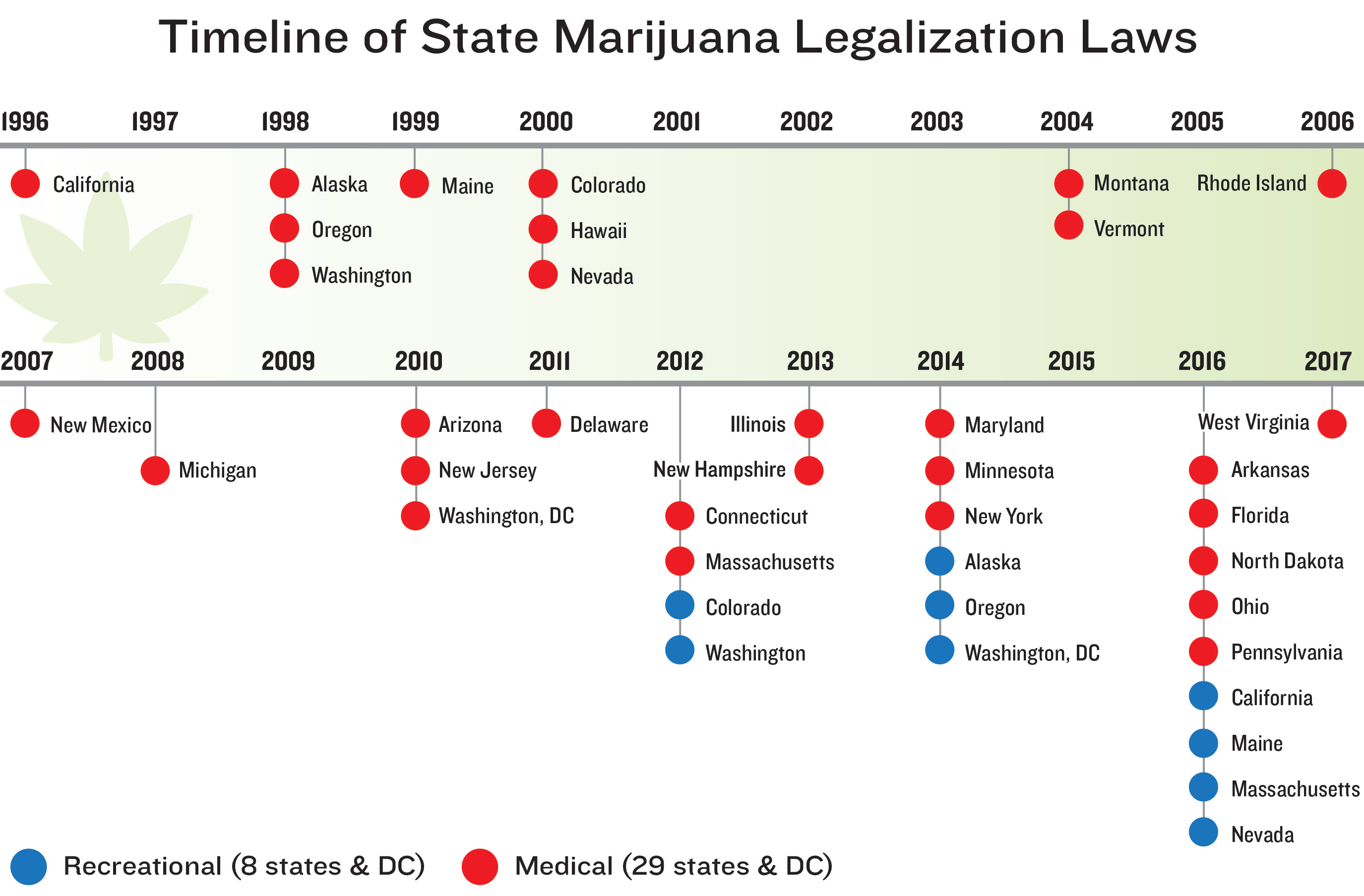 Timeline of State Marijuana Legalization Laws