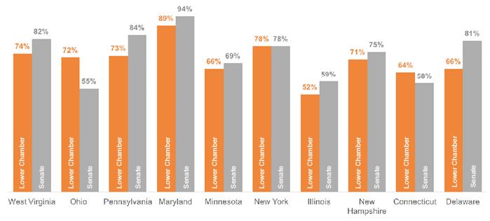 Bill Passage Percentage