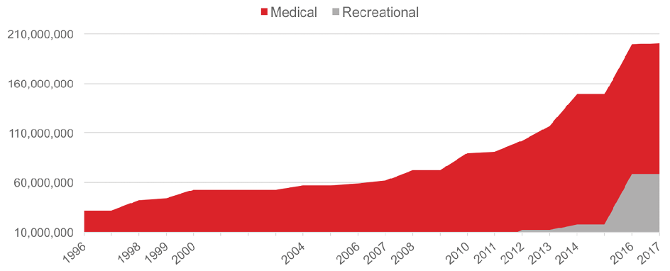Change over time in numbers of Americans living in medical and recreational states