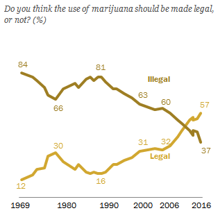 Opinion on Legalizing Marijuana