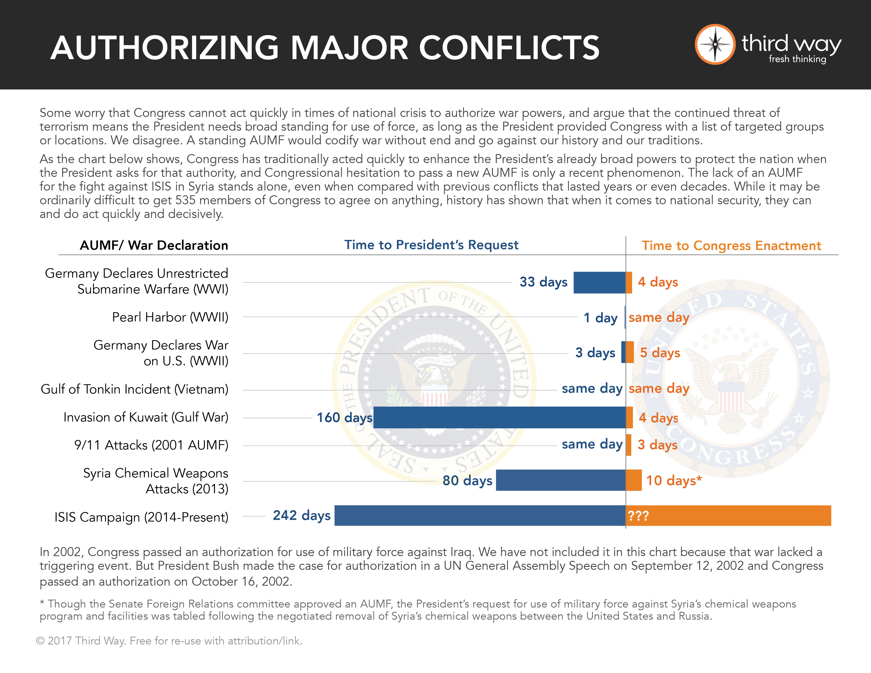 Authorizing Major Conflicts